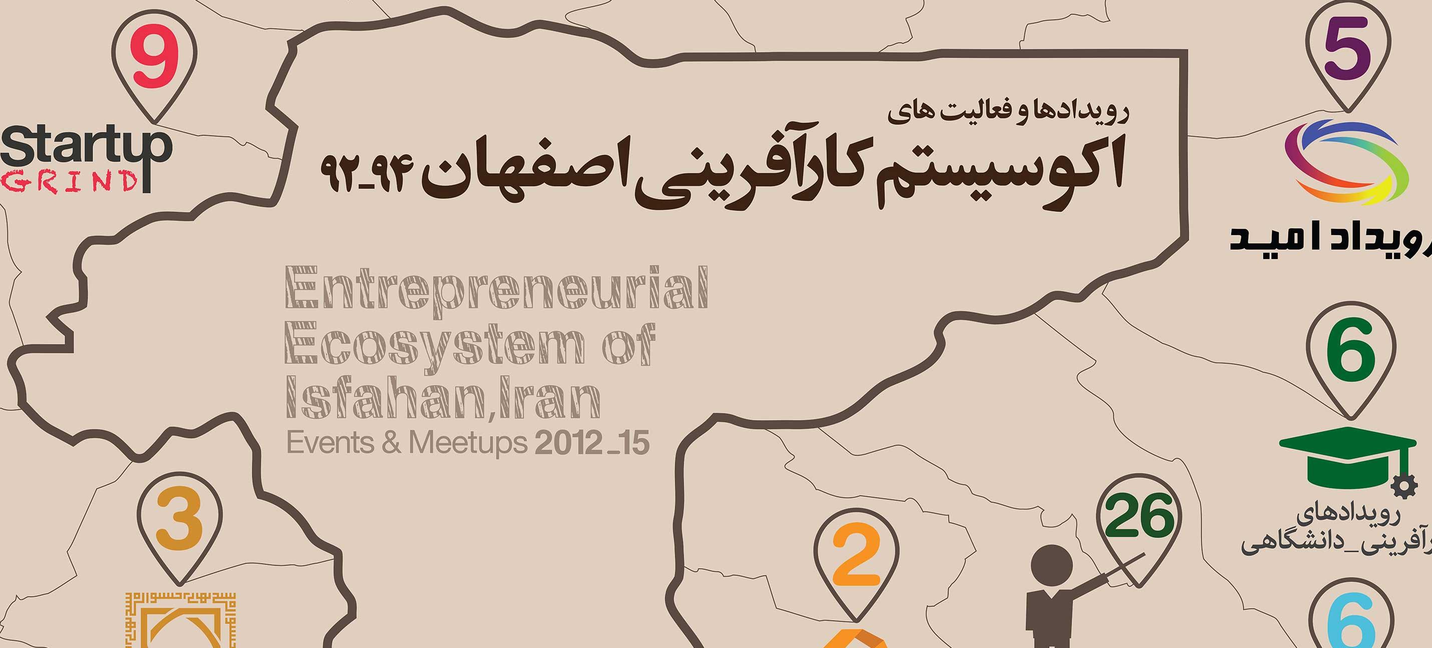 فعالیت های اکوسیستم کارآفرینی اصفهان