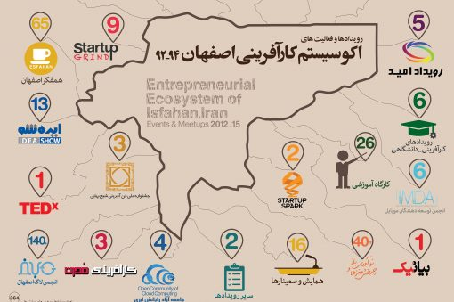 infographic ecosystem