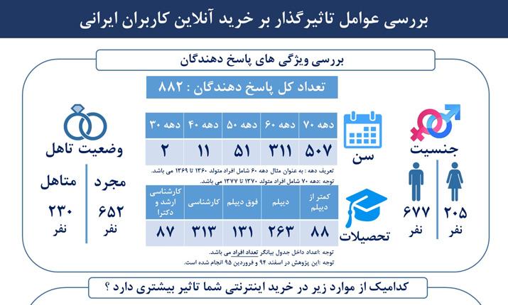 بررسی عوامل تاثیرگذار بر خرید آنلاین کاربران ایرانی[اینفوگرافیک]