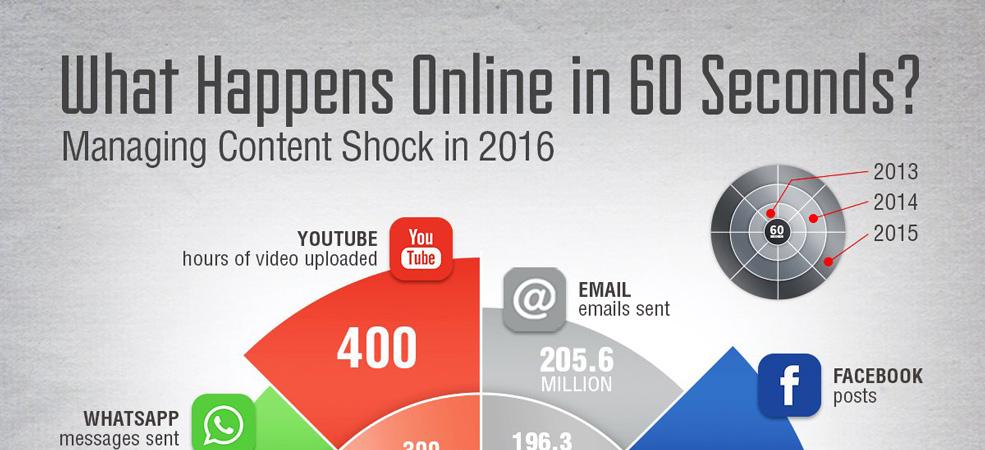 در 60 ثانیه در جهان آنلاین چه اتفاقاتی می افتد؟