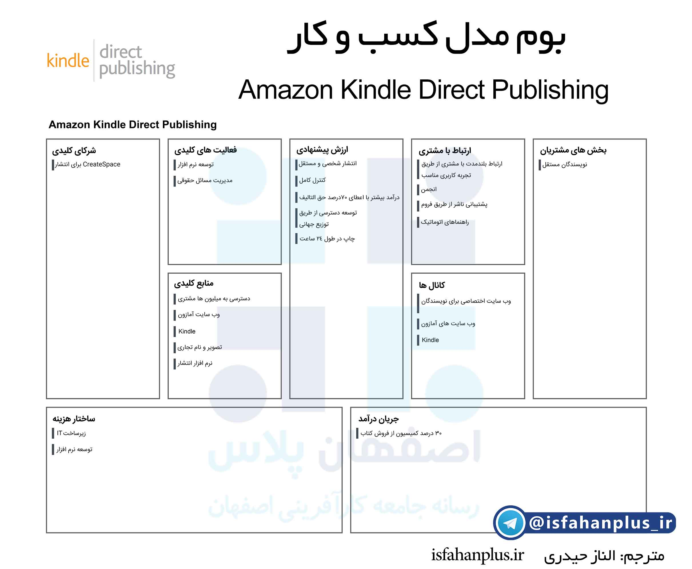 بوم مدل کسب و کار amazon kindle direct publishing