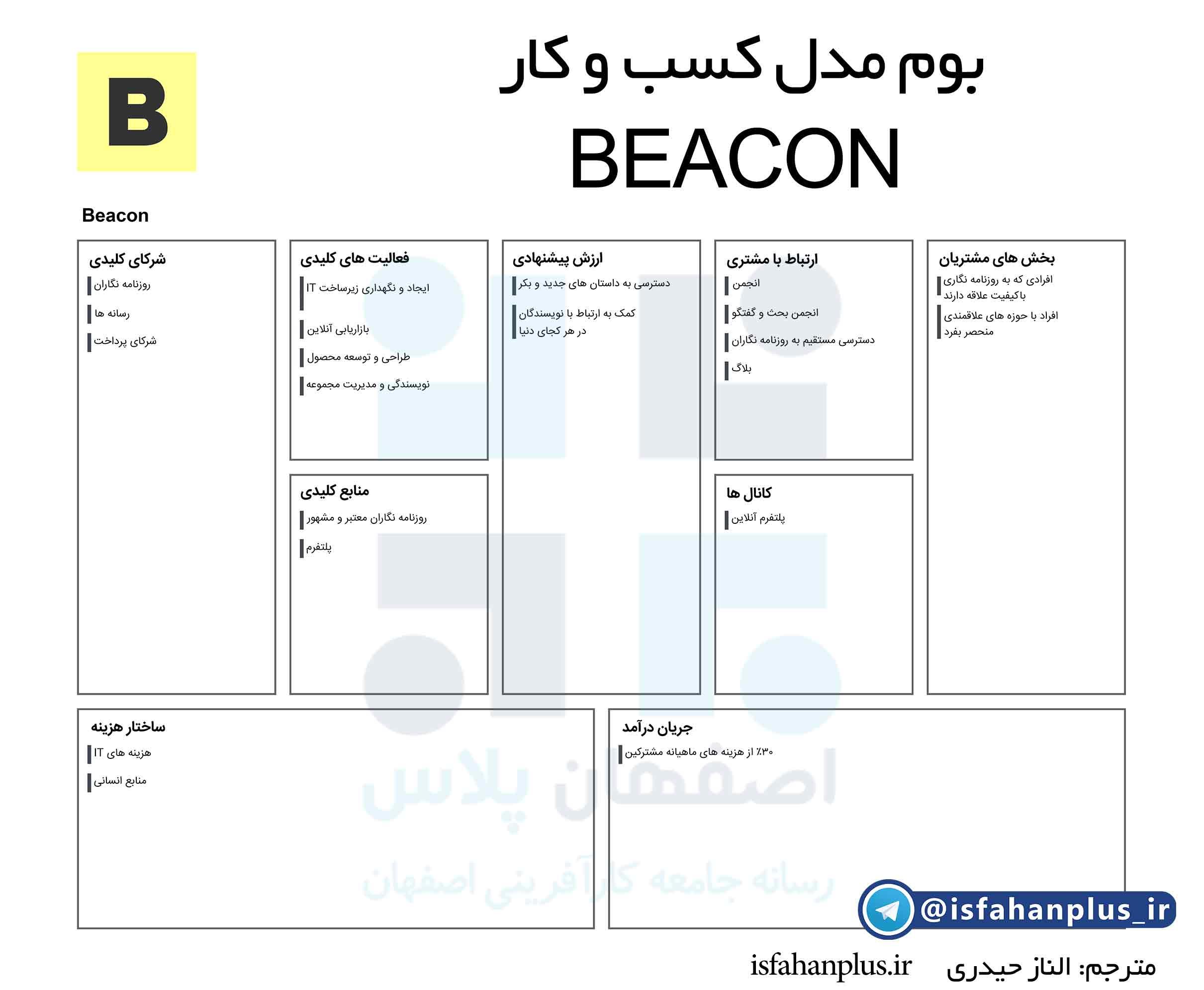 بوم مدل کسب و کار beacon